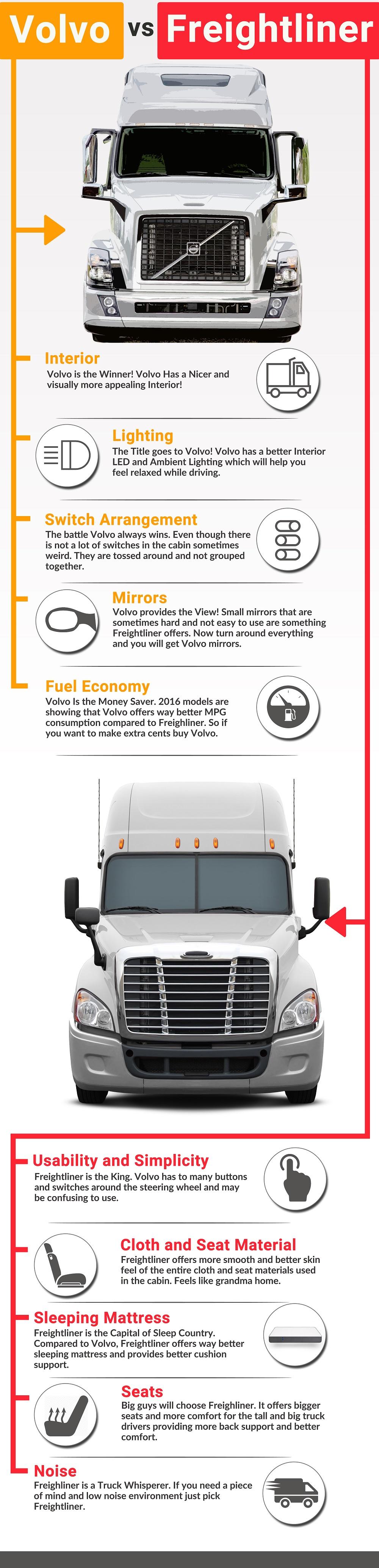 Volvo vs Freightliner